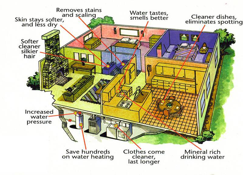 Exceptional Magnetizer Hard Water Installation PDF